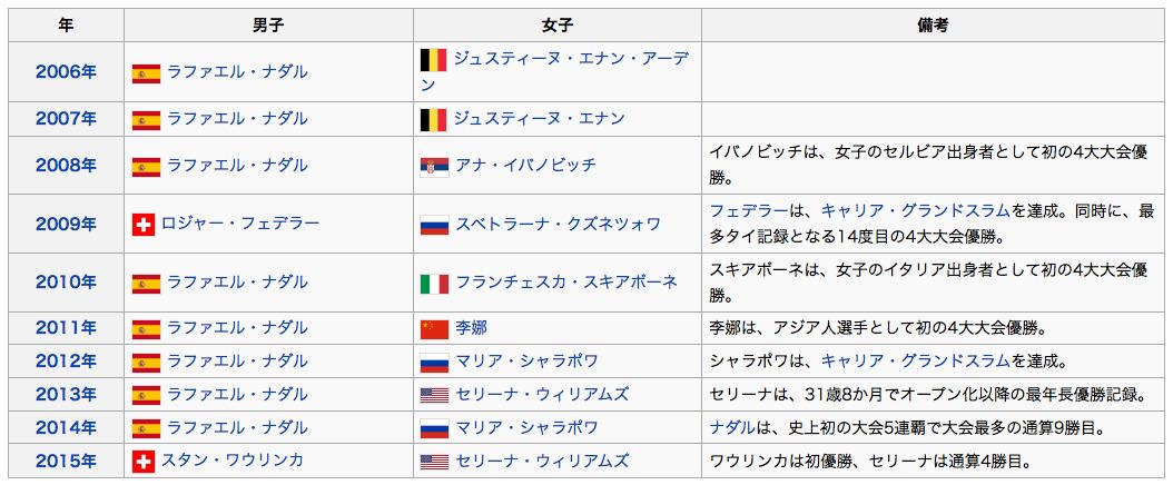 全仏オープンテニス2016 歴代優勝者