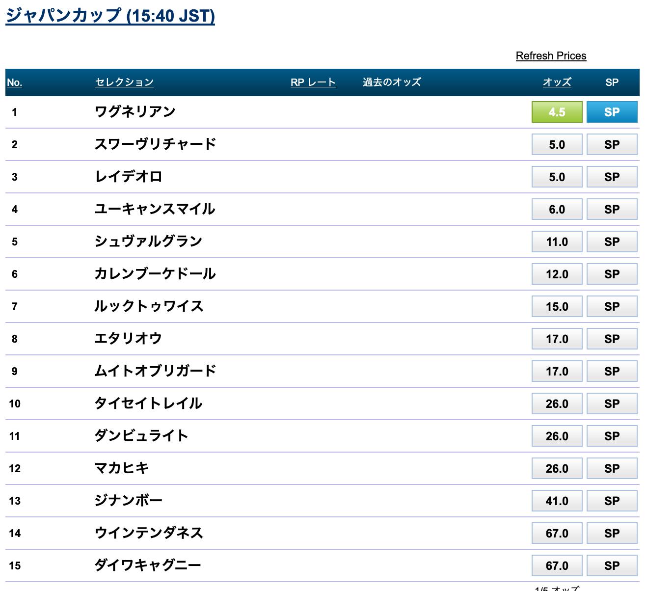 ジャパンカップ,最新オッズ