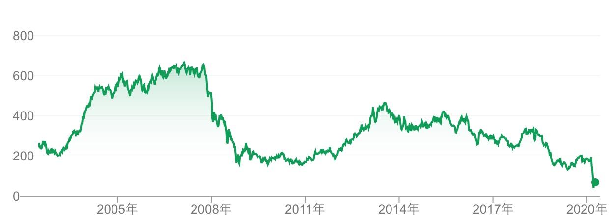 ウィリアムヒルの株価推移