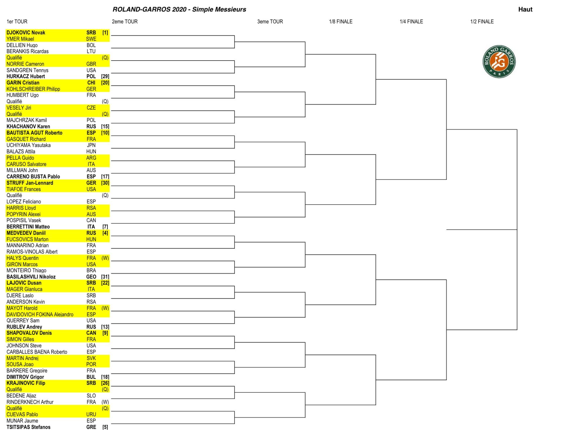 全仏オープンテニス2020男子ドーロトーナメント