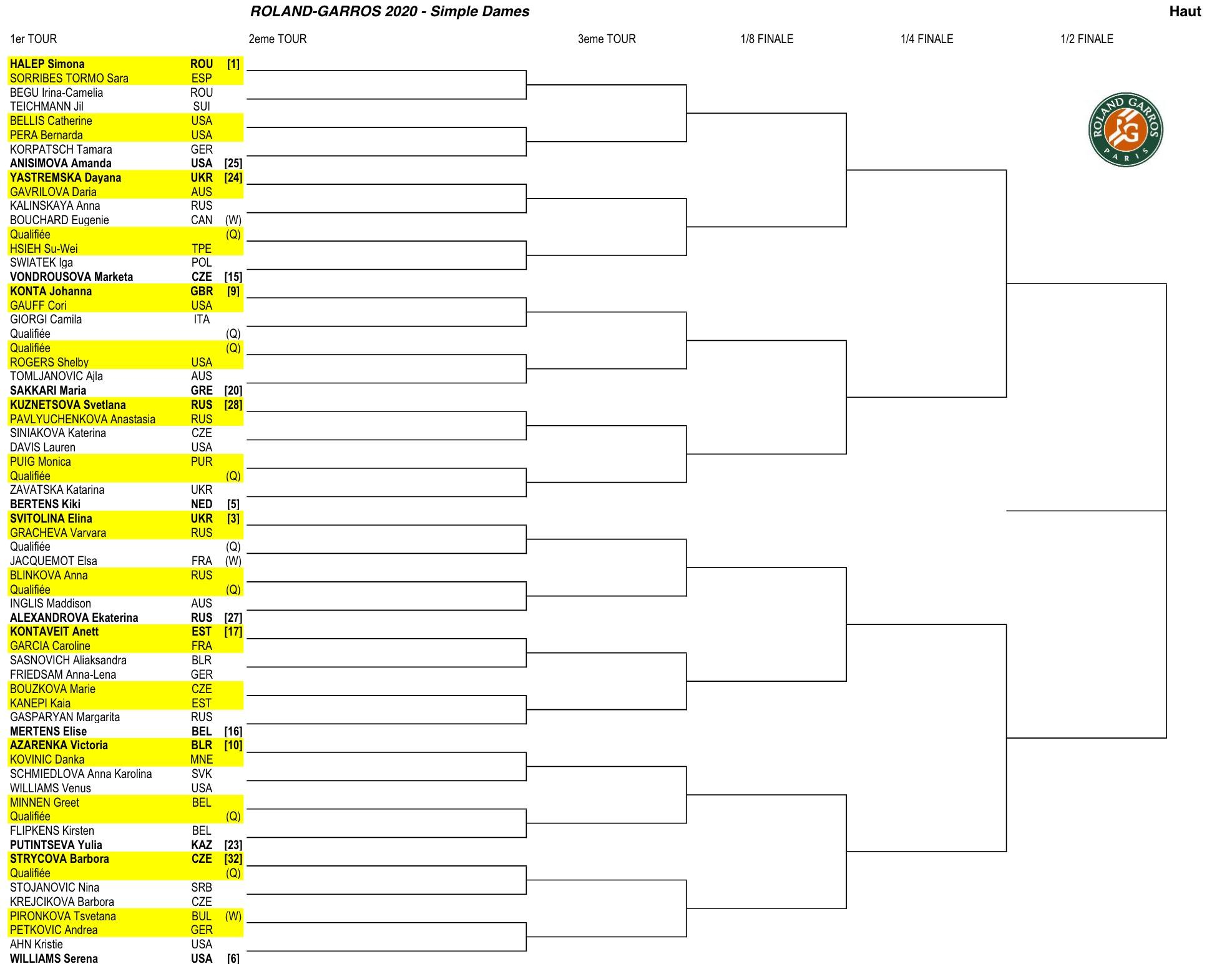 全仏オープンテニス2020女子ドロートーナメント